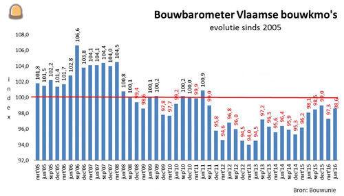 Meer werk maar scherpe concurrentie doet tewerkstelling krimpen volgens bouwbarometer Bouwunie