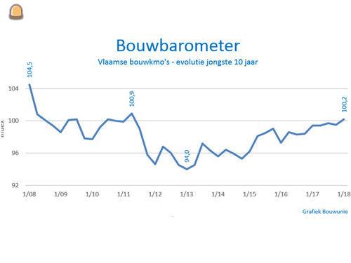 Bouwbarometer van Bouwunie staat op zonnig