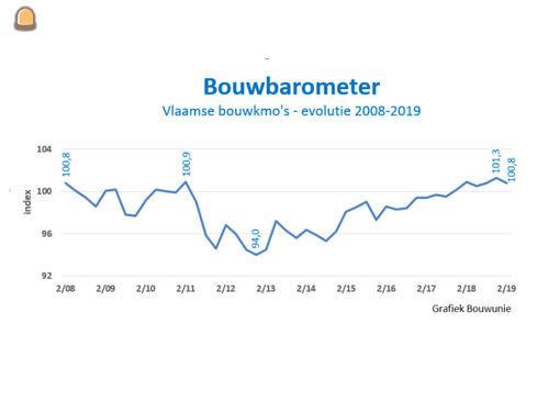 Bouw draait op volle toeren volgens Bouwunie bouwbarometer