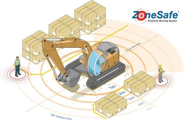 Het detectiesysteem van ZoneSafe™ maakt in een zone van 360º rondom een machine of gebied personen en objecten zichtbaar