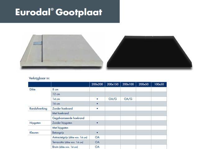 De gootplaat van EURODAL, een vloerplaat met ingebouwde goot